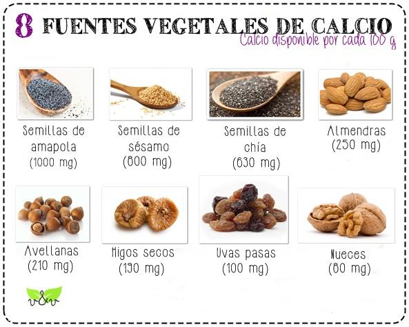 Guía visual de calcio vegetal